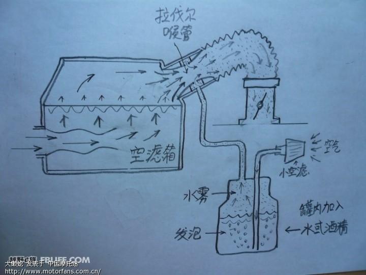 造型基础手绘简图