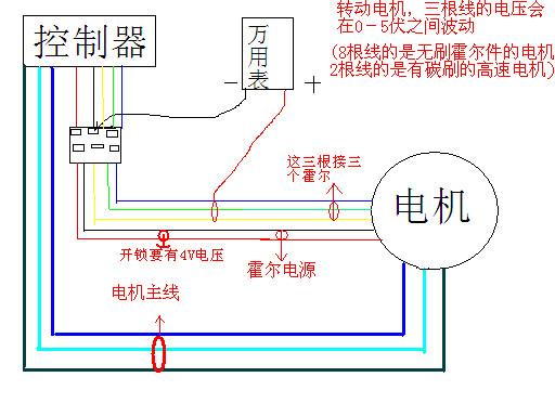 现在电动车越来越多,很多修摩托车的师傅还不太会修电动车,我在网上找了些资料 结合自己的经验,做了点维修方法给需要的朋友。 转把好坏判断 转把线三根红正,黑负,绿信号,(也有多根的)注意多根线的,颜色间隙一样的三根才是转把测量的线。 在接线正确的情况下,打开电源锁,把万能表调到测直流电压档20V黑表笔接负极,红表笔接控制器供给转把的正负极间是否有5V左右的电压. 如果电压正常,然后把红表笔移到信号线上,测得是否有1V左右的电压(正把)好慢慢的转动转把到底,看万能表上的电压是否由1V左右慢慢的升到4.2V左右