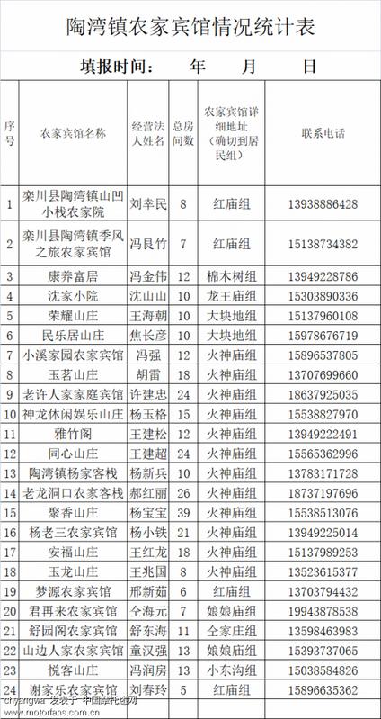 陶湾镇农家宾馆情况统计表.png