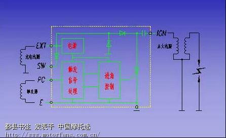 3.点火器工作原理简介 3.1 磁电机供电的cdi