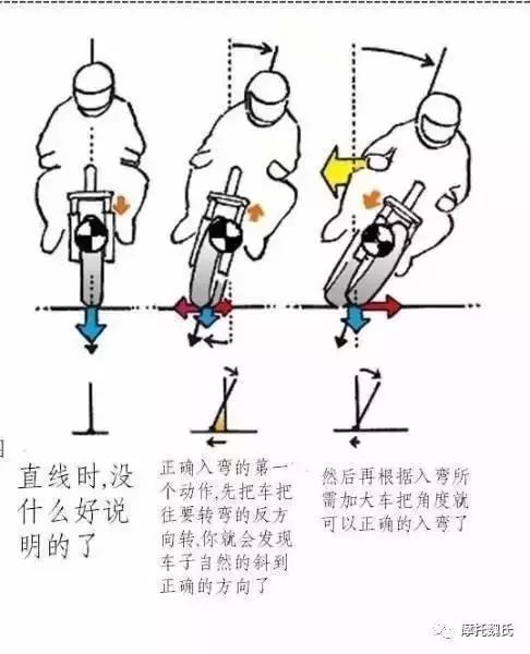 摩托车骑行技巧:隐藏在体内的潜意识—逆操