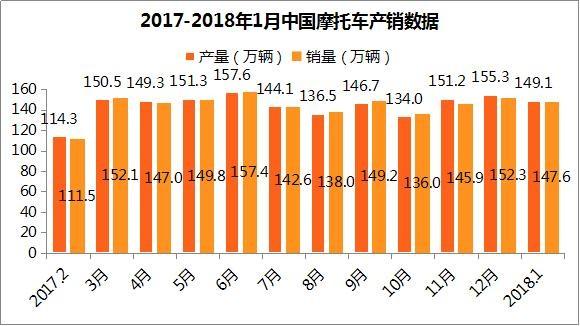 2018年1月大长江销量超20万辆 位居第一