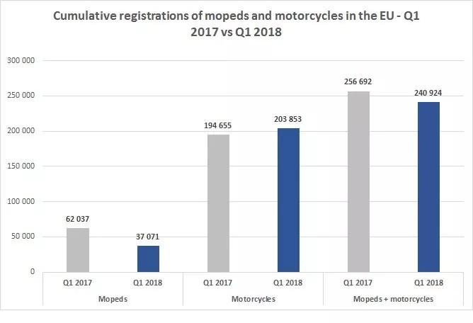 欧洲两轮车市场报告:电动车增长迅猛,但基