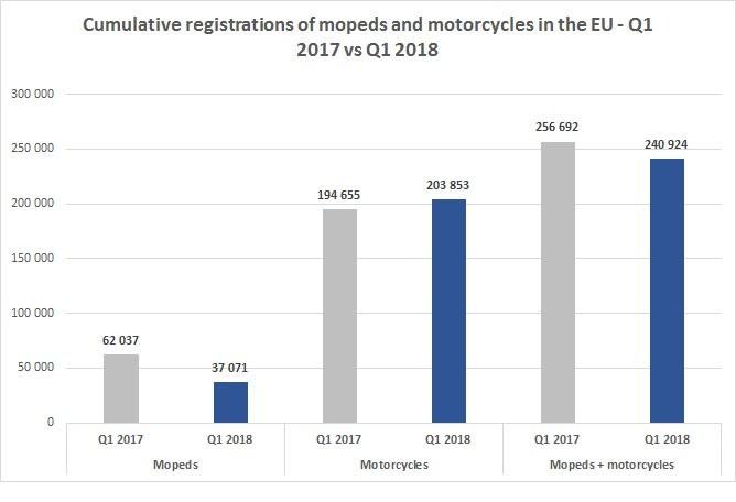 欧洲两轮车:电动车增长迅猛,但基数还很小