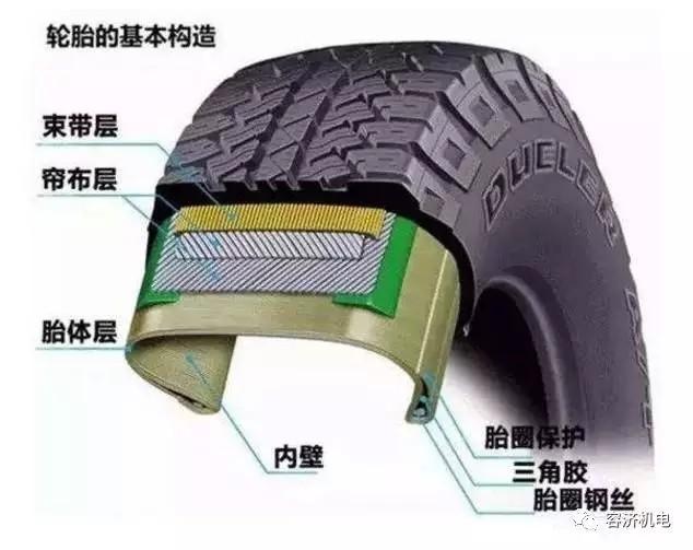 为什么现在有的汽车轮胎没有安装斜交线轮胎?