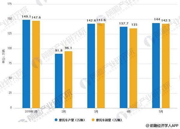5月份摩托车行业产销量环比增长 同比继续下降