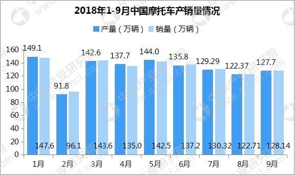 1-9月摩托车企业销量排名 大长江/隆鑫/银翔前三