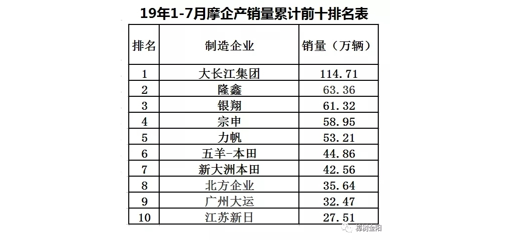 2019年7月前十家摩托车生产企业销量排名