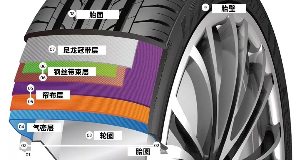 轮胎里的这5个简单结构,99%的人都不知道!