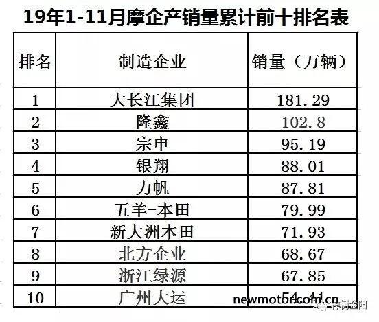 2019摩托车产销数据出炉,  大长江集团出官方文件证明销量!