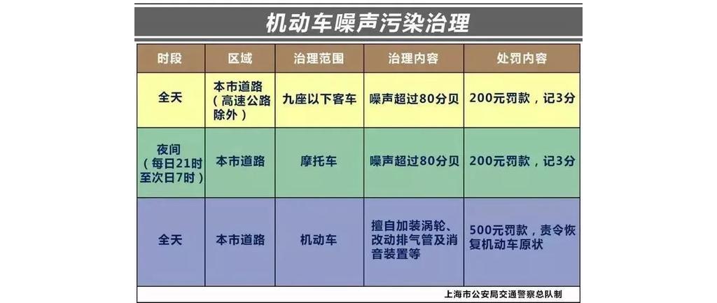 """上海交警将开展集中整治行动,严查""""炸街族""""噪音扰民!"""